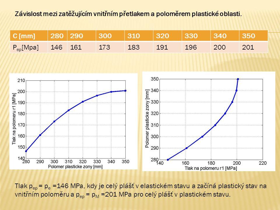C [mm]280290300310320330340350 P ep [Mpa]146161173183191196200201 Tlak p ep = p e =146 MPa, kdy je celý plášť v elastickém stavu a začíná plastický stav na vnitřním poloměru a p ep = p M =201 MPa pro celý plášť v plastickém stavu.