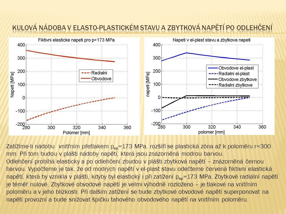 Zatížíme-li nádobu vnitřním přetlakem p ep =173 MPa, rozšíří se plastická zóna až k poloměru r=300 mm.
