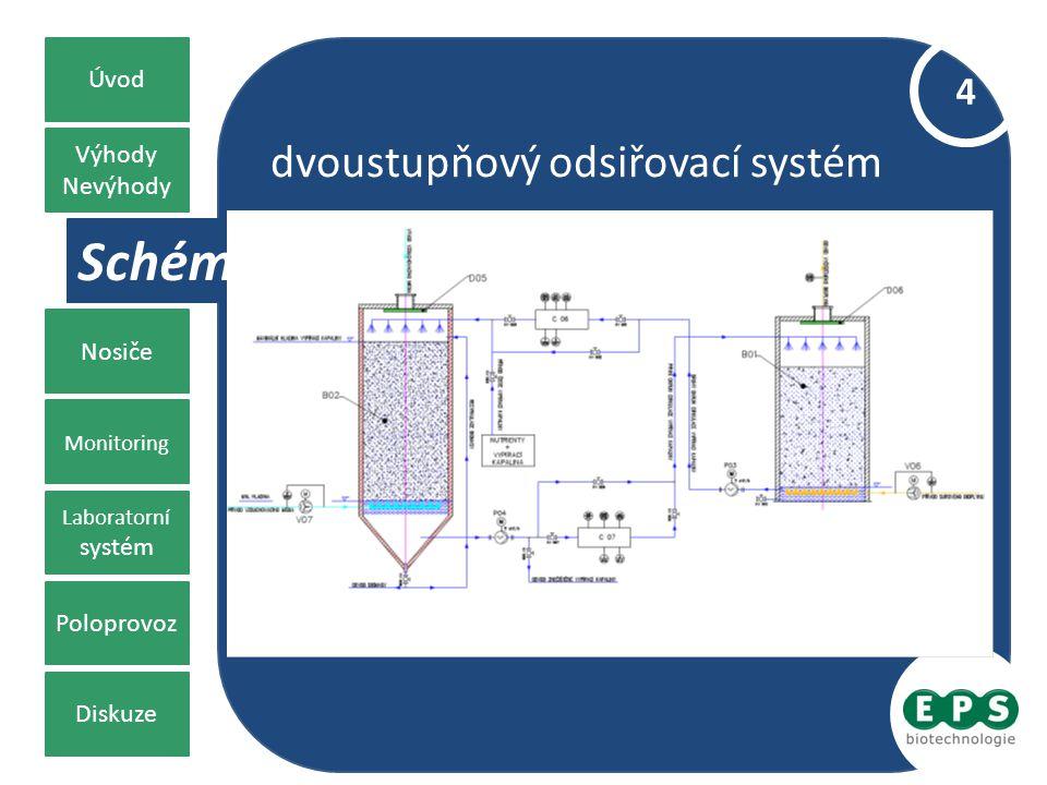Zdrojové pojetí znečištění Výhody Nevýhody Schéma Nosiče Monitoring Laboratorní systém Poloprovoz Diskuze Úvod 4 dvoustupňový odsiřovací systém