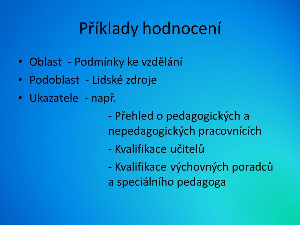 Příklady hodnocení Oblast - Podmínky ke vzdělání Podoblast - Lidské zdroje Ukazatele - např.