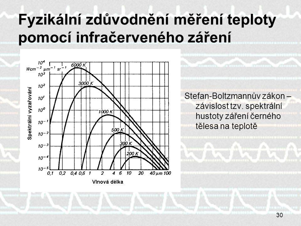 Fyzikální zdůvodnění měření teploty pomocí infračerveného záření Stefan-Boltzmannův zákon – závislost tzv. spektrální hustoty záření černého tělesa na