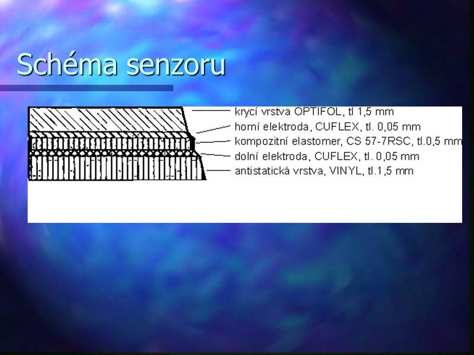 Elektronické obvody zařízení multiplexem řízená snímací odporová matice multiplexem řízená snímací odporová matice snímání proudu, protékajícího čidlem snímání proudu, protékajícího čidlem komunikace s PC a generování řídících signálů multiplexu je zajištěno pomocí jednotky vybavené řídícím procesorem, ve které je uložen řídící software signál digitalizován 8bitovým A/D převodníkem komunikace s PC a generování řídících signálů multiplexu je zajištěno pomocí jednotky vybavené řídícím procesorem, ve které je uložen řídící software signál digitalizován 8bitovým A/D převodníkem statická paměť 1024 kB pro dočasné uložení až 135 snímků statická paměť 1024 kB pro dočasné uložení až 135 snímků snímková frekvence je nastavitelná v rozsahu 1 – 300Hz snímková frekvence je nastavitelná v rozsahu 1 – 300Hz komunikace s PC je zajištěna přes standardní obousměrný paralelní port komunikace s PC je zajištěna přes standardní obousměrný paralelní port