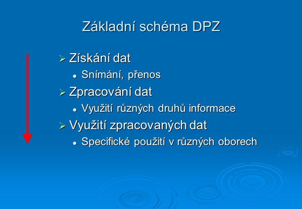 DPZ – získání dat Získání dat je základní částí celého oboru DPZ.