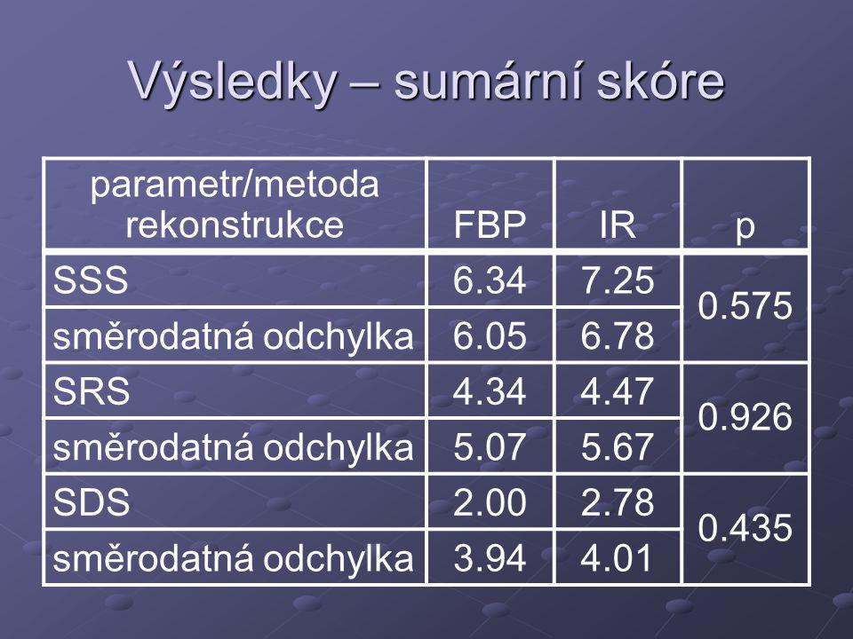 Výsledky – sumární skóre parametr/metoda rekonstrukceFBPIRp SSS6.347.25 0.575 směrodatná odchylka6.056.78 SRS4.344.47 0.926 směrodatná odchylka5.075.67 SDS2.002.78 0.435 směrodatná odchylka3.944.01
