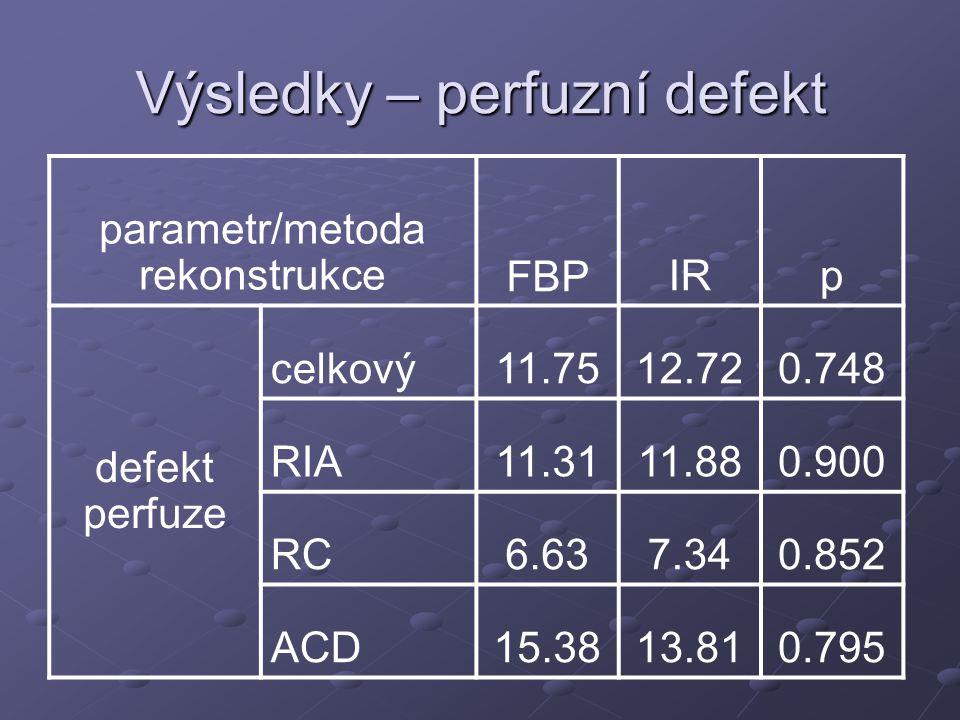 Výsledky – perfuzní defekt parametr/metoda rekonstrukceFBPIRp defekt perfuze celkový11.7512.720.748 RIA11.3111.880.900 RC6.637.340.852 ACD15.3813.810.