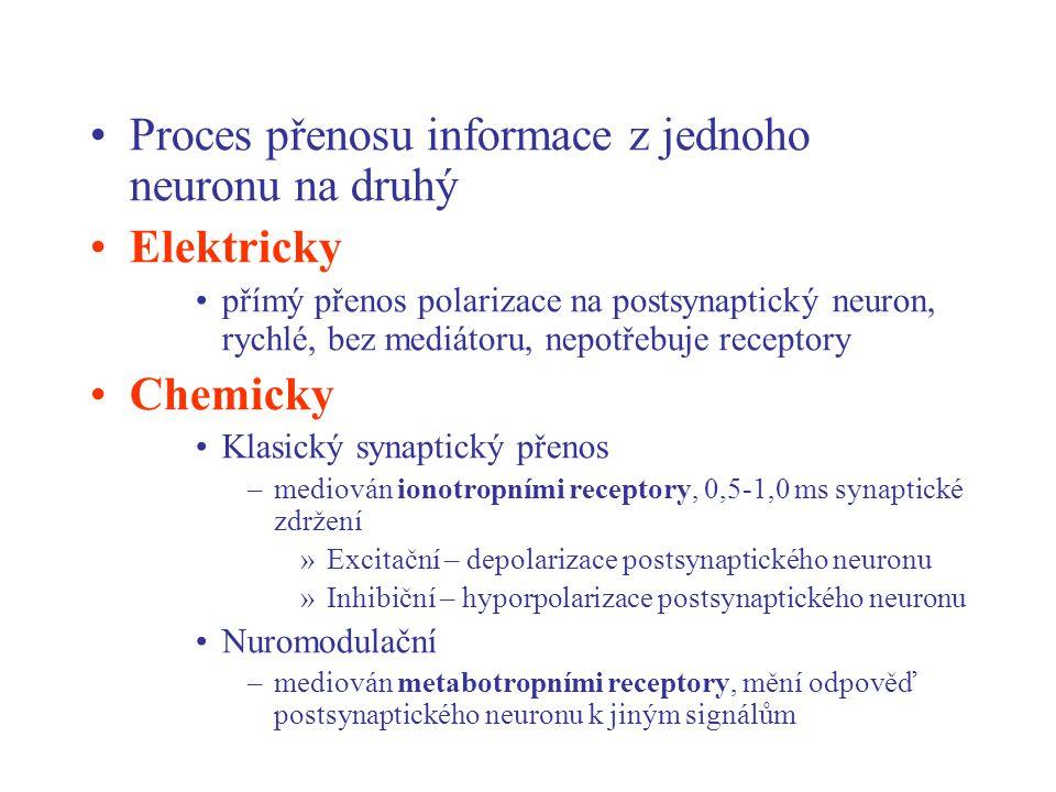 Proces přenosu informace z jednoho neuronu na druhý Elektricky přímý přenos polarizace na postsynaptický neuron, rychlé, bez mediátoru, nepotřebuje re