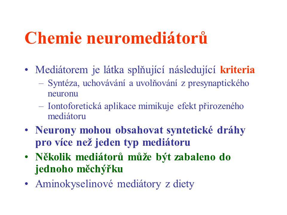 Chemie neuromediátorů Mediátorem je látka splňující následující kriteria –Syntéza, uchovávání a uvolňování z presynaptického neuronu –Iontoforetická a
