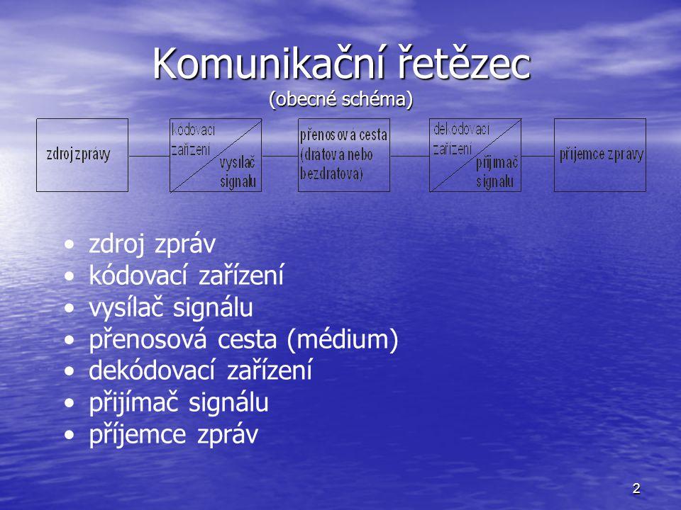 2 Komunikační řetězec (obecné schéma) zdroj zpráv kódovací zařízení vysílač signálu přenosová cesta (médium) dekódovací zařízení přijímač signálu příj