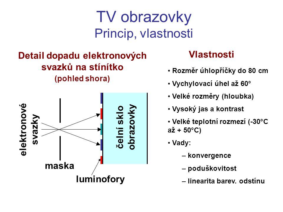 TV obrazovky Princip, vlastnosti maska čelní sklo obrazovky luminofory elektronové svazky Detail dopadu elektronových svazků na stínítko (pohled shora