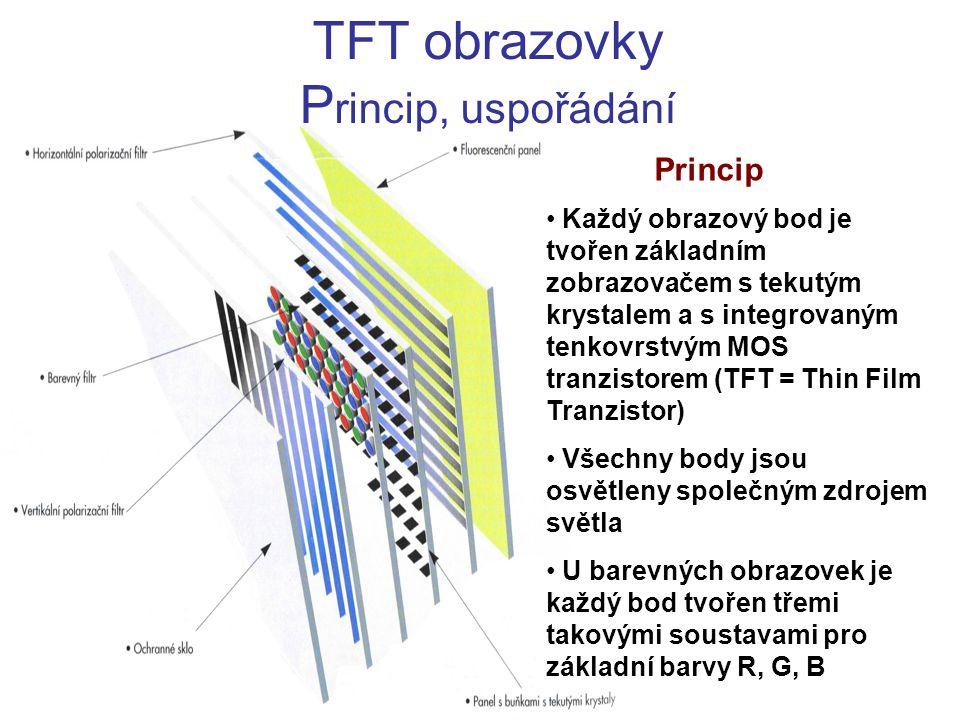 Princip Každý obrazový bod je tvořen základním zobrazovačem s tekutým krystalem a s integrovaným tenkovrstvým MOS tranzistorem (TFT = Thin Film Tranzi