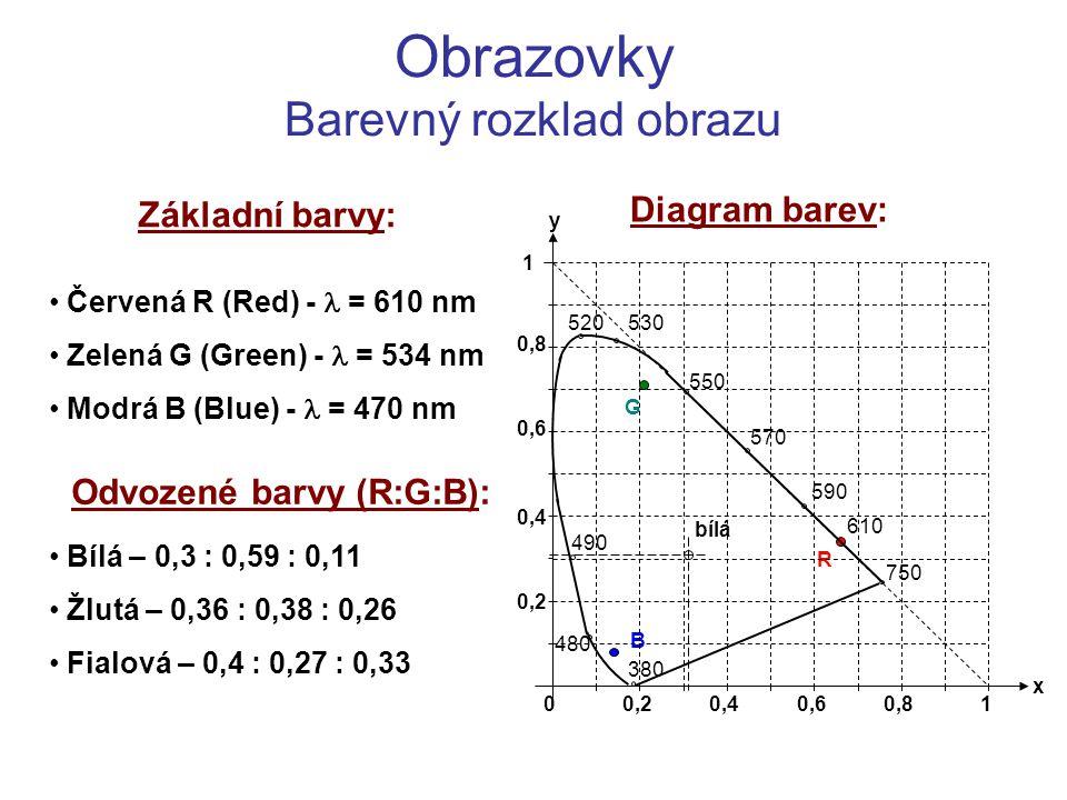 Obrazovky Barevný rozklad obrazu Základní barvy: Červená R (Red) - = 610 nm Zelená G (Green) - = 534 nm Modrá B (Blue) - = 470 nm Odvozené barvy (R:G: