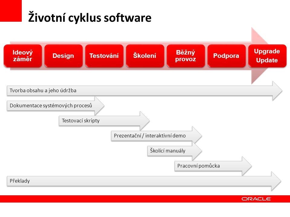 Životní cyklus software Ideový záměr DesignTestováníŠkolení Běžný provoz Podpora Upgrade Update Tvorba obsahu a jeho údržba Dokumentace systémových pr