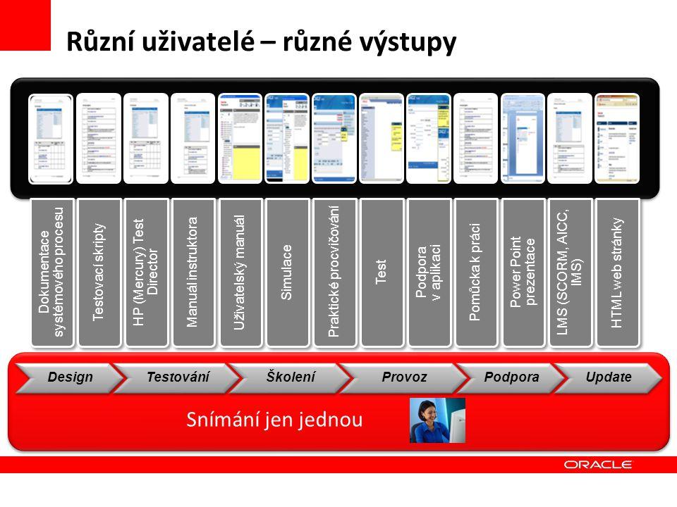 Různí uživatelé – různé výstupy Dokumentace systémového procesu Testovací skripty HP (Mercury) Test Director Manuál instruktora Uživatelský manuál Sim
