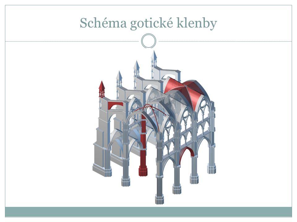Schéma gotické klenby