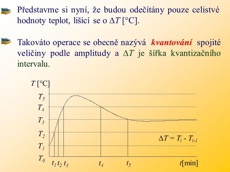 T [  C] t [min] Spojitou zprávu si můžeme znázornit jako nějakou spojitou časovou funkci.