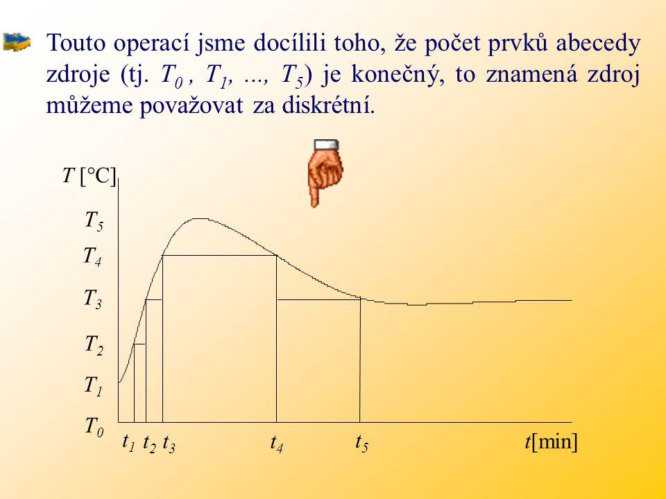 T0T0 T [  C] T1T1 T2T2 T3T3 T4T4 T5T5 t 1 t 2 t 3 t 4 t 5 t[min]  T = T i - T i-1 Představme si nyní, že budou odečítány pouze celistvé hodnoty teplot, lišící se o  T [  C].