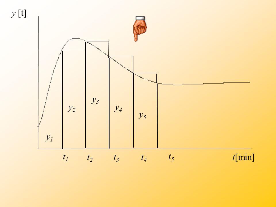 Představme si, že teplota v předchozím příkladě nebude měřena plynule, ale hodnoty teploty budou odečítány po určitých stejných časových intervalech  t.