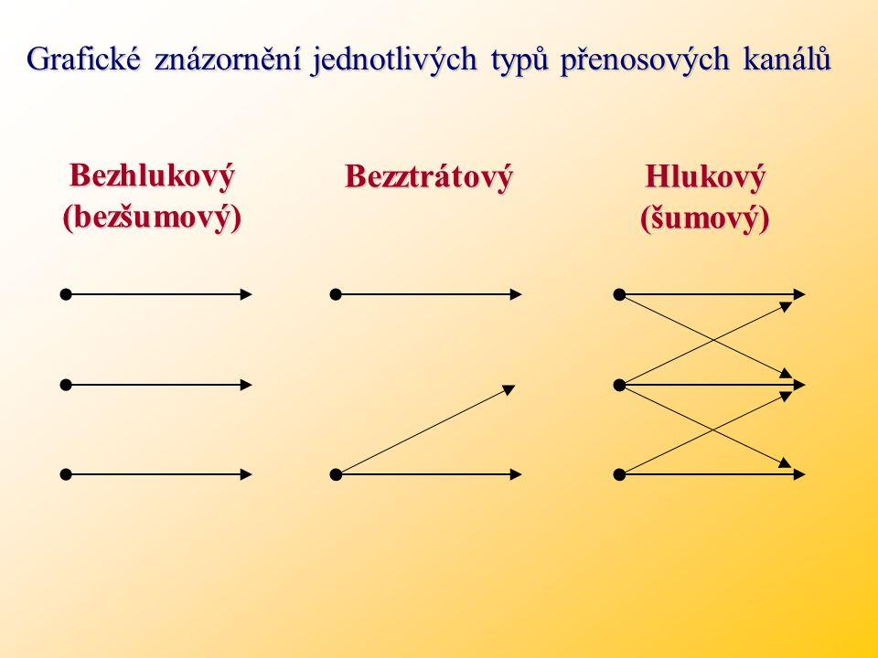 Z hlediska teorie informace modelujeme přenosový kanál podle pravděpodobnosti příjmu vyslané zprávy.