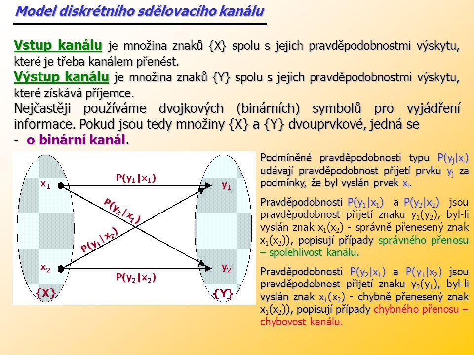 Grafické znázornění jednotlivých typů přenosových kanálů Bezhlukový (bezšumový) BezztrátovýHlukový(šumový)