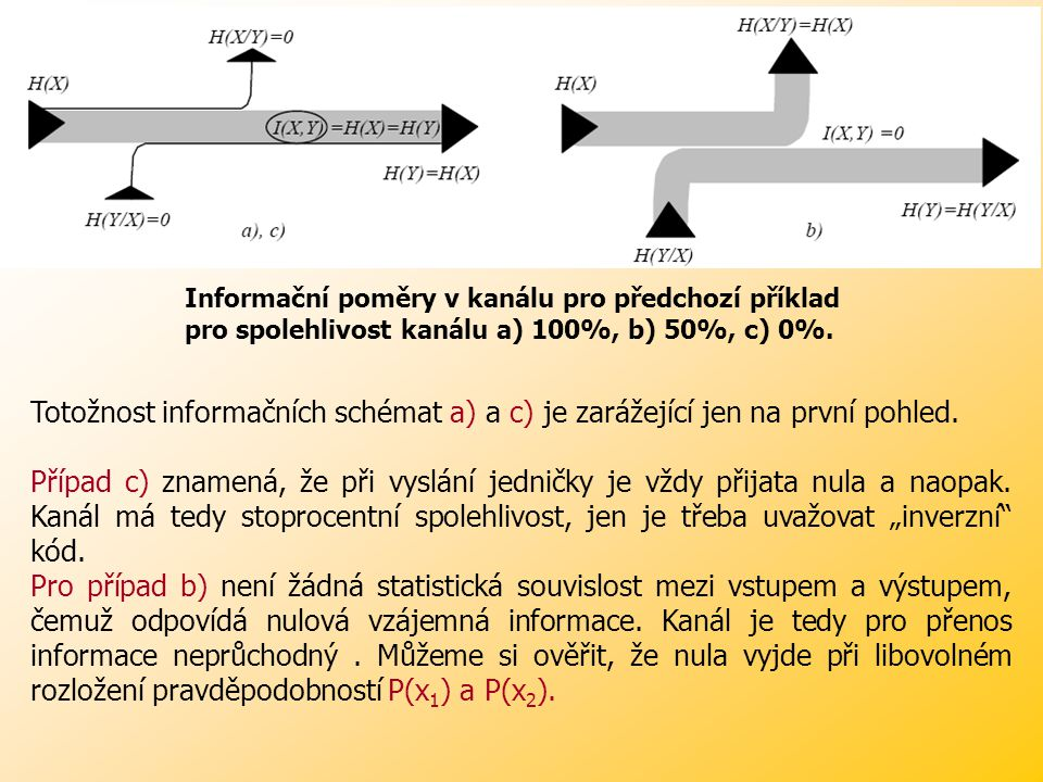 Příklad: Příklad: Vypočtěte vzájemnou vstupně-výstupní informaci a podmíněné entropie H(Y|X) a H(X|Y) pro binární symetrický kanál bez paměti o spolehlivosti: a) 100% b) 50% c) 0% za předpokladu stejných pravděpodobností výskytu symbolů na vstupu.