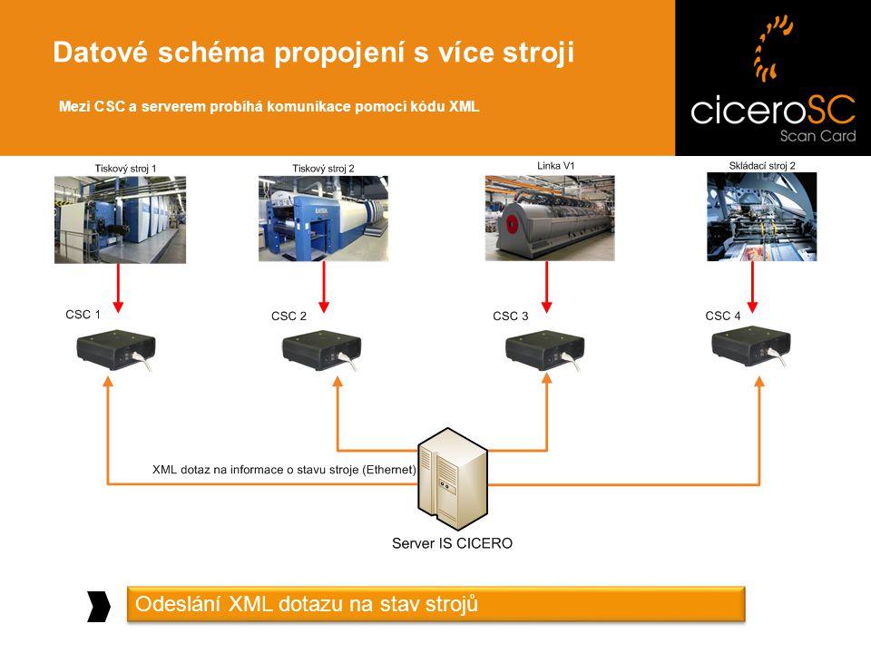 Datové schéma propojení s více stroji Odeslání XML dotazu na stav strojů Mezi CSC a serverem probíhá komunikace pomocí kódu XML