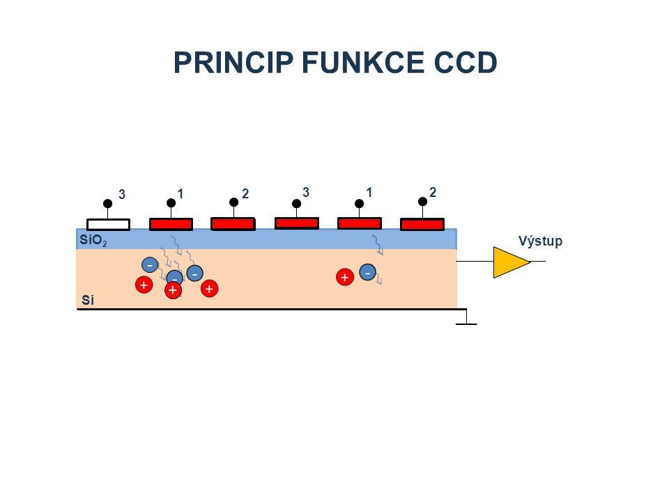 PRINCIP FUNKCE CCD 1 3 2 3 1 2 Si SiO 2 Výstup - +