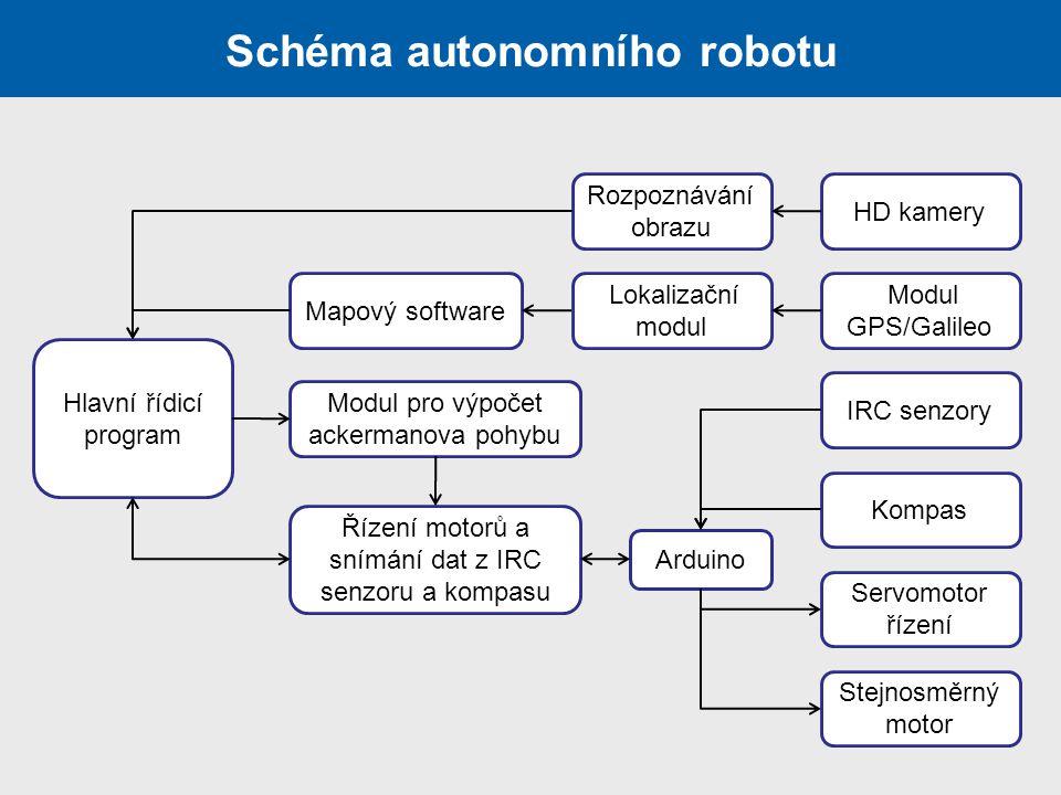 Schéma autonomního robotu IRC senzory Modul GPS/Galileo Stejnosměrný motor Servomotor řízení HD kamery Kompas Lokalizační modul Rozpoznávání obrazu Ar