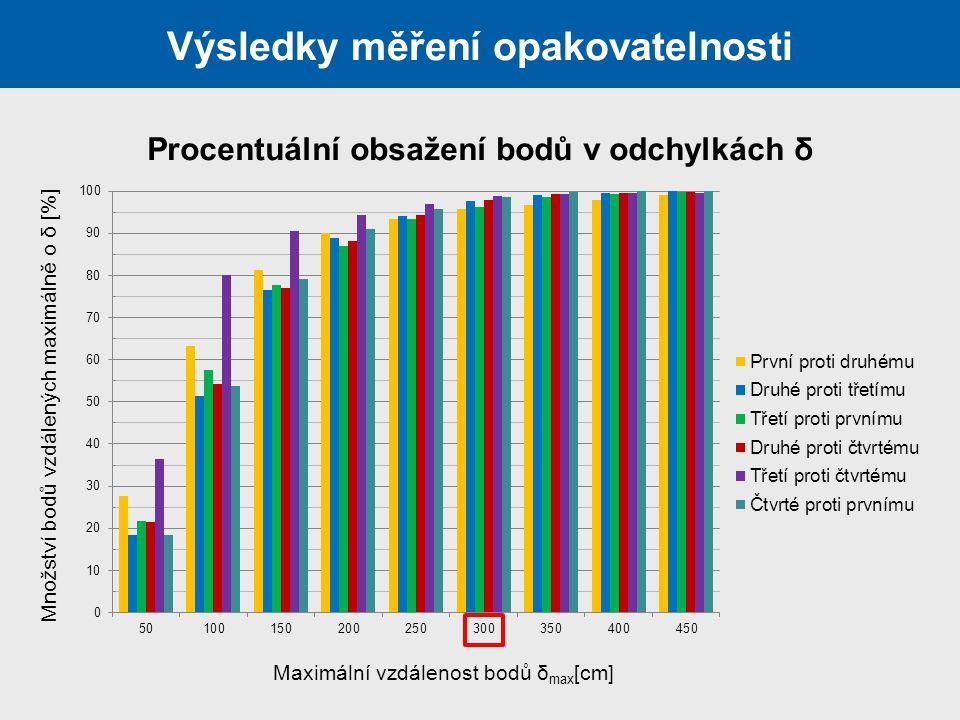 Výsledky měření opakovatelnosti