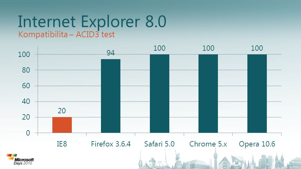Internet Explorer 8.0 Kompatibilita – ACID3 test