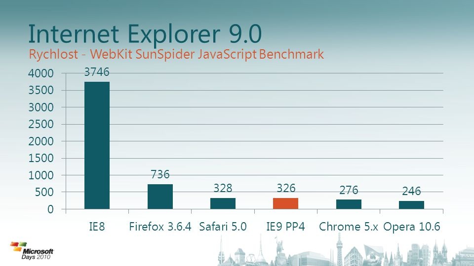 Internet Explorer 9.0 Rychlost - WebKit SunSpider JavaScript Benchmark