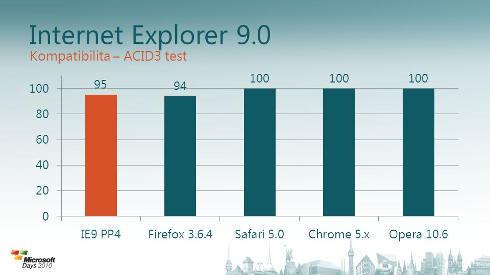 Internet Explorer 9.0 Kompatibilita – ACID3 test