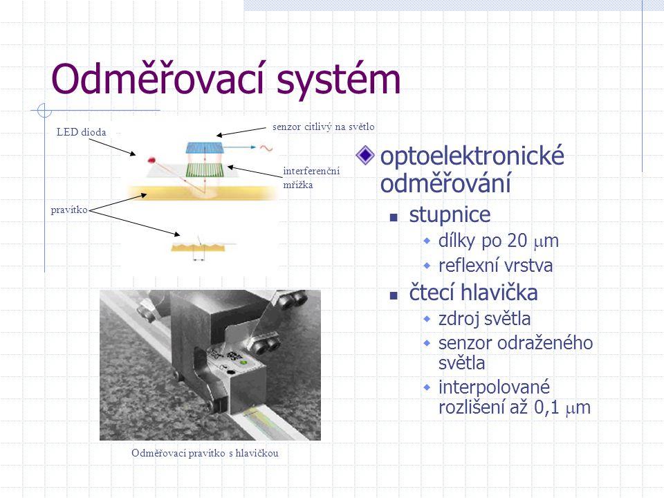 Odměřovací systém optoelektronické odměřování stupnice  dílky po 20  m  reflexní vrstva čtecí hlavička  zdroj světla  senzor odraženého světla 