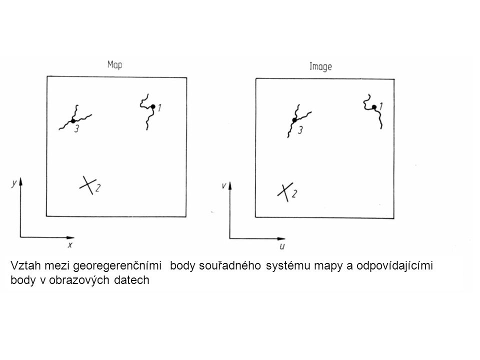 Vztah mezi georegerenčními body souřadného systému mapy a odpovídajícími body v obrazových datech