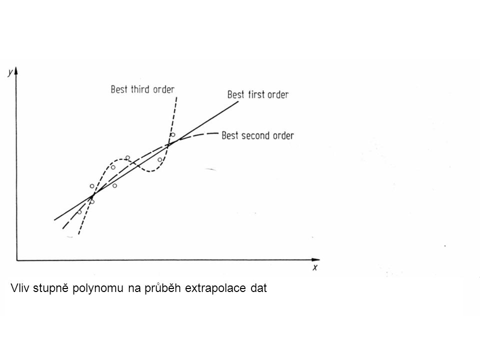 Vliv stupně polynomu na průběh extrapolace dat