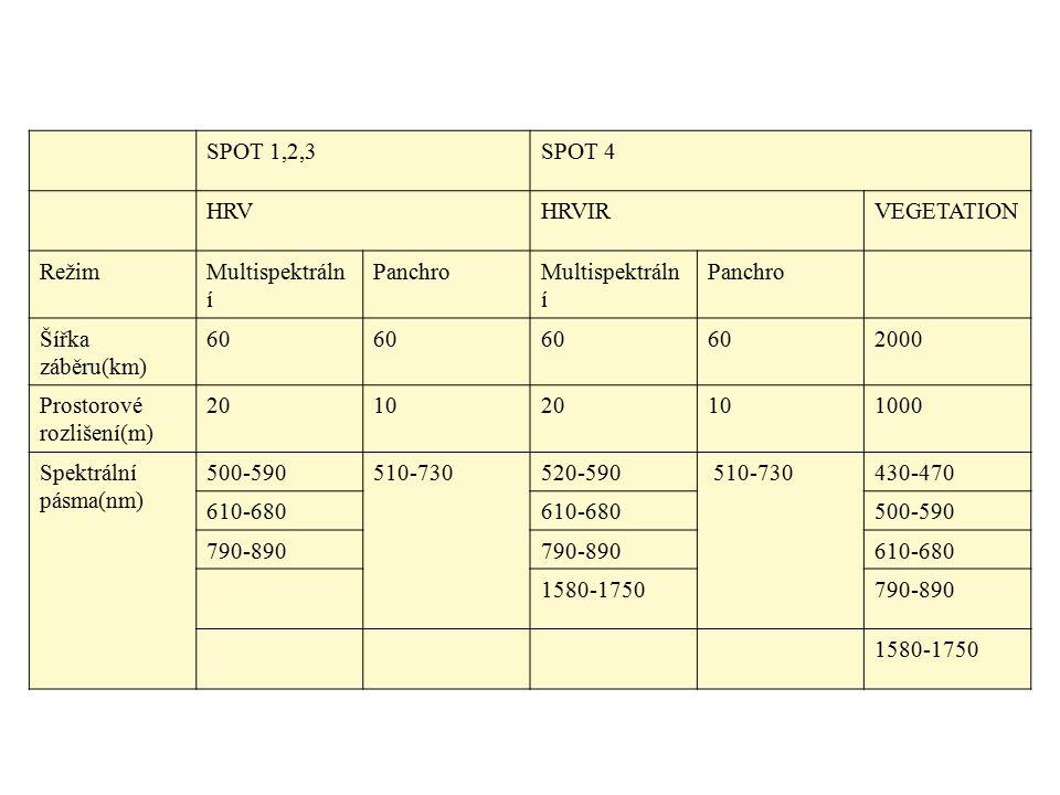 SPOT 1,2,3SPOT 4 HRVHRVIRVEGETATION RežimMultispektráln í PanchroMultispektráln í Panchro Šířka záběru(km) 60 2000 Prostorové rozlišení(m) 20102010100