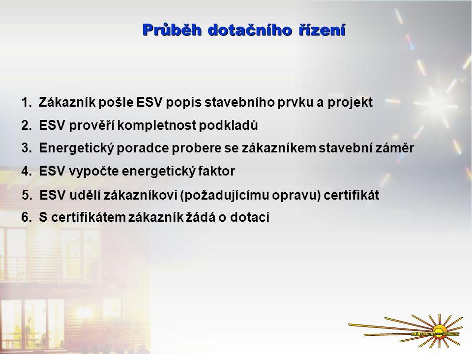 Průběh dotačního řízení 4.ESV vypočte energetický faktor 3.Energetický poradce probere se zákazníkem stavební záměr 2.ESV prověří kompletnost podkladů 1.