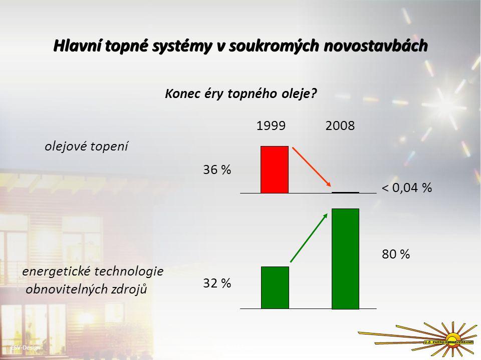 Hlavní topné systémy v soukromých novostavbách Konec éry topného oleje.