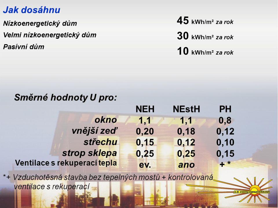 Jak dosáhnu Nízkoenergetický dům Velmi nízkoenergetický dům Pasívní dům Jak dosáhnu Nízkoenergetický dům Velmi nízkoenergetický dům Pasívní dům 45 kWh/m² za rok 10 kWh/m² za rok Směrné hodnoty U pro: okno vnější zeď střechu strop sklepa Ventilace s rekuperací tepla NEH 1,1 0,20 0,15 0,25 ev.