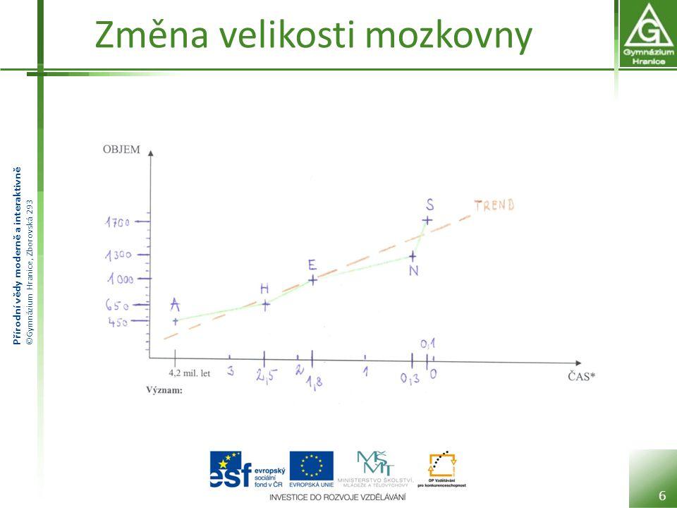Přírodní vědy moderně a interaktivně ©Gymnázium Hranice, Zborovská 293 Změna velikosti mozkovny 6