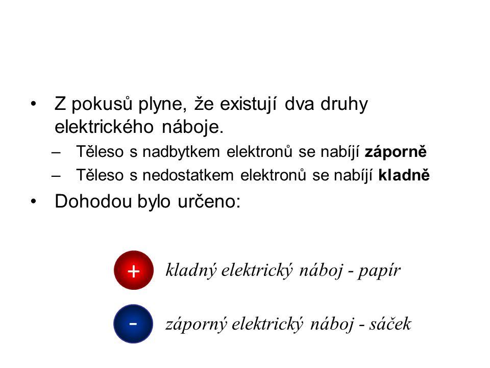 Z pokusů plyne, že existují dva druhy elektrického náboje. –Těleso s nadbytkem elektronů se nabíjí záporně –Těleso s nedostatkem elektronů se nabíjí k