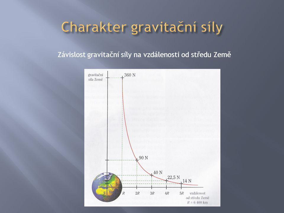 Gravitační sílu má také Měsíc (ale 6x menší – proto astronomové na Měsíci poskakují).