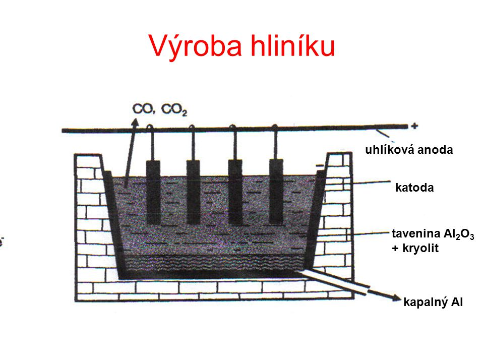 Výroba hliníku uhlíková anoda katoda tavenina Al 2 O 3 + kryolit kapalný Al