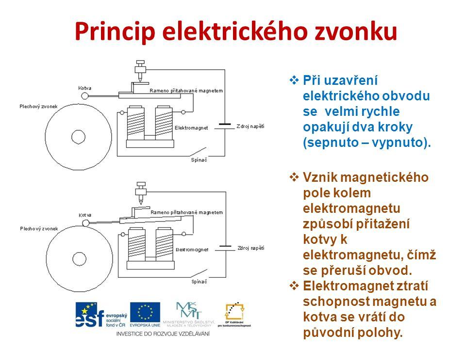 Princip elektrického zvonku  Při uzavření elektrického obvodu se velmi rychle opakují dva kroky (sepnuto – vypnuto).  Vznik magnetického pole kolem