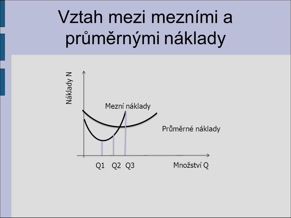 Vztah mezi mezními a průměrnými náklady Množství Q Náklady N Mezní náklady Průměrné náklady Q1 Q2 Q3