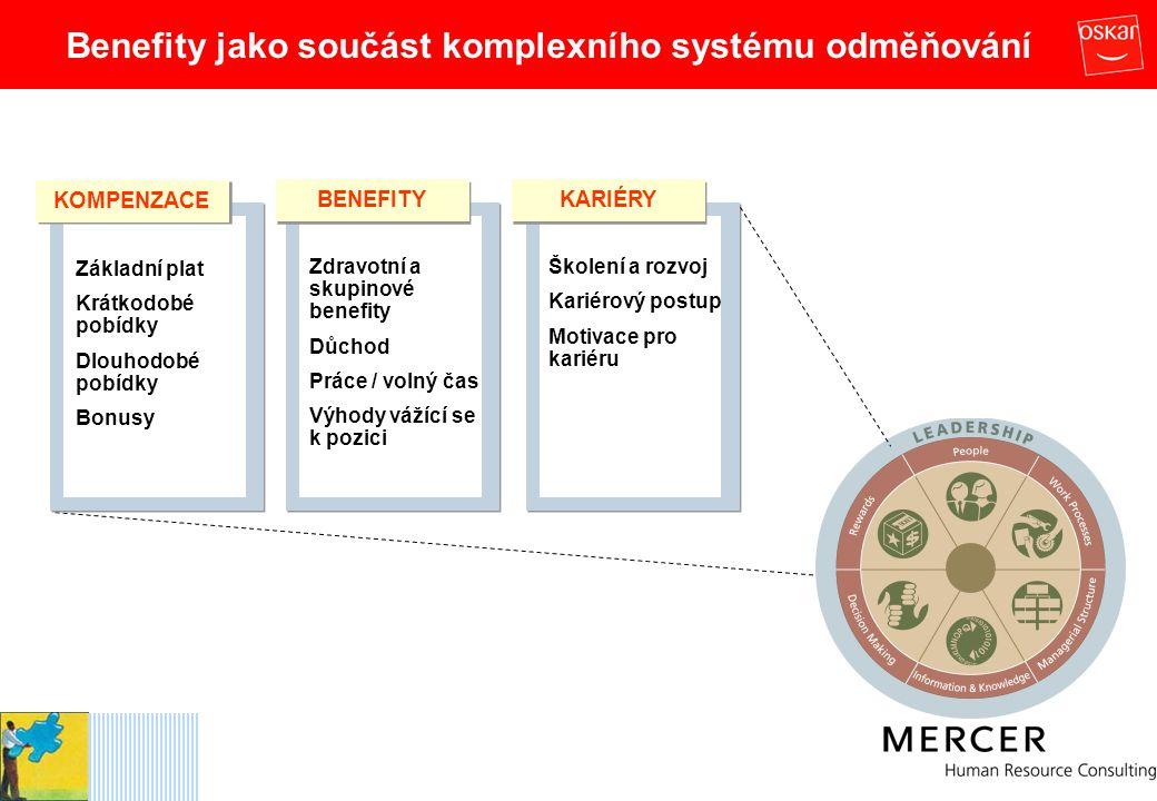 Ukázka portálu zaměstnaneckých výhod – Objednávání II.