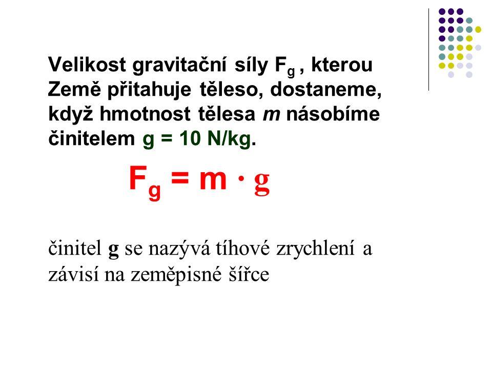 Velikost gravitační síly F g, kterou Země přitahuje těleso, dostaneme, když hmotnost tělesa m násobíme činitelem g = 10 N/kg. F g = m ∙ g činitel g se
