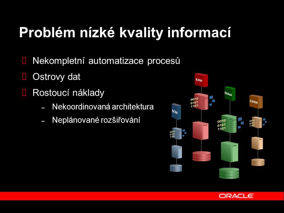 Problém nízké kvality informací  Nekompletní automatizace procesů  Ostrovy dat  Rostoucí náklady – Nekoordinovaná architektura – Neplánované rozšiřování
