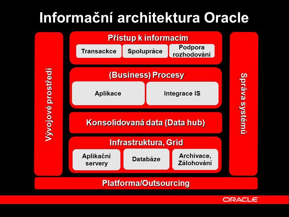 Informační architektura Oracle Konsolidovaná data (Data hub) Aplikace Integrace IS (Business) Procesy Přístup k informacím Podpora rozhodování Spolupráce Transackce Vývojové prostředí Správa systémů Platforma/Outsourcing Databáze Aplikační servery Archivace, Zálohování Infrastruktura, Grid