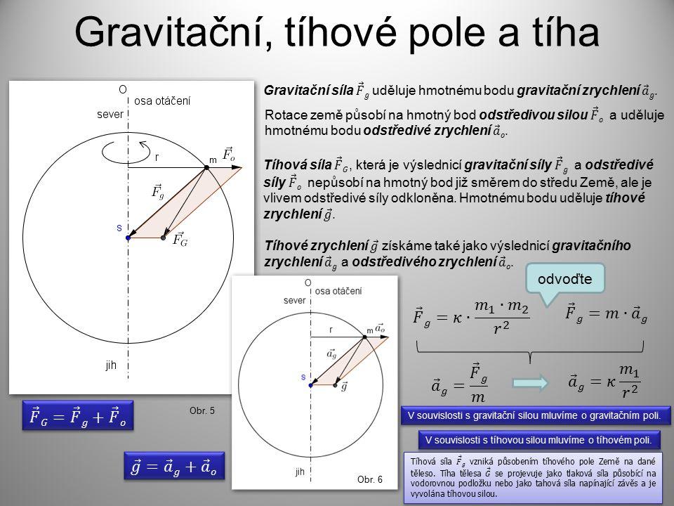 Gravitační, tíhové pole a tíha Obr. 5 Obr. 6 V souvislosti s tíhovou silou mluvíme o tíhovém poli. V souvislosti s gravitační silou mluvíme o gravitač