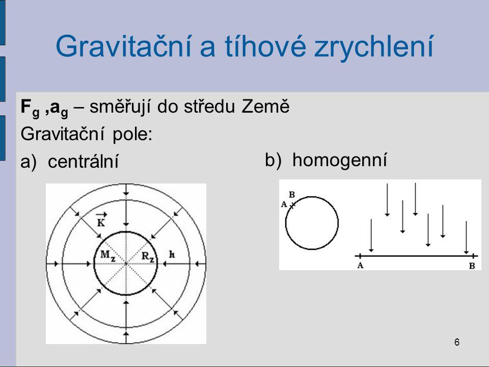 Gravitační a tíhové zrychlení F g,a g – směřují do středu Země Gravitační pole: a)centrální 6 b)homogenní
